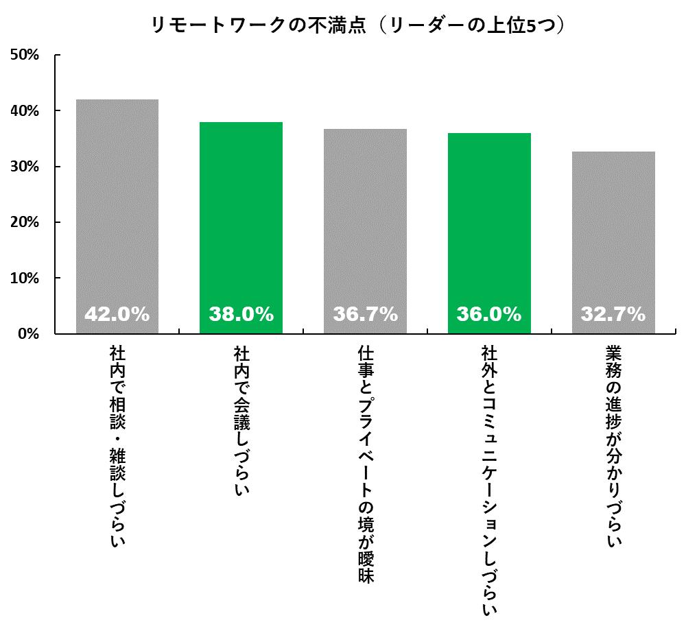 リモートワークの不満点(メンバーの上位5つ)